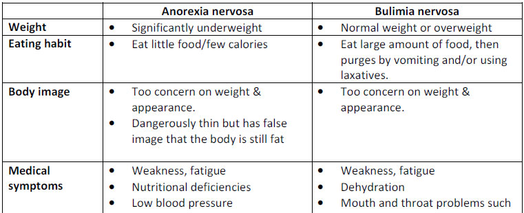 compare and contrast essay on anorexia and bulimia Bulimia and anorexia (compare and contrast) paper instructions: comparison & contrast on bulimia and anorexia place this order or a similar order with us today and.
